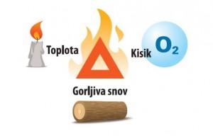 Uporaba gasilnika v gospodinjstvu1