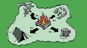 varno kampiranje