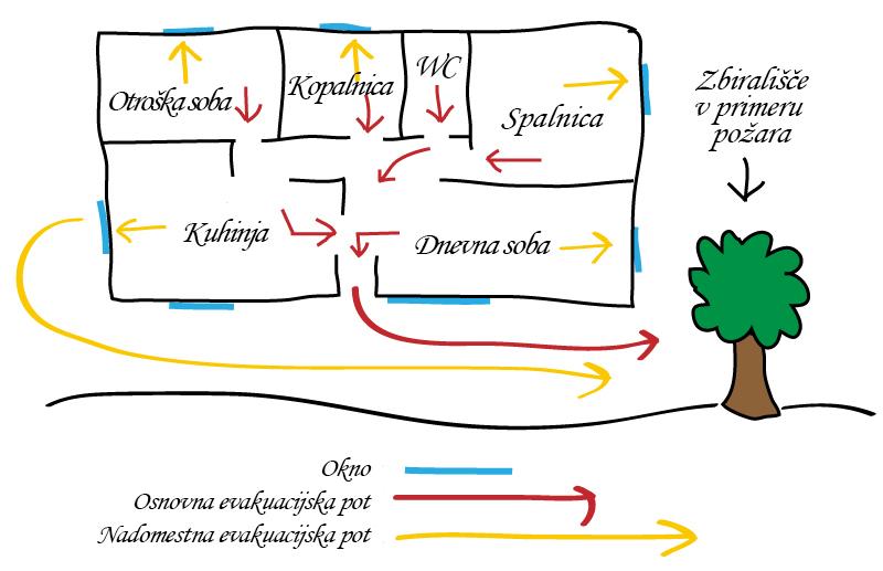 Domači evakuacijski načrt