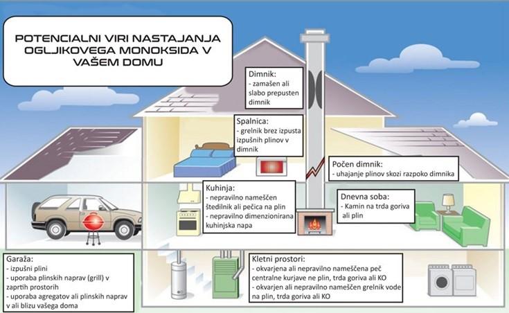12-10-nevarnosti-ogljikovega-monoksida